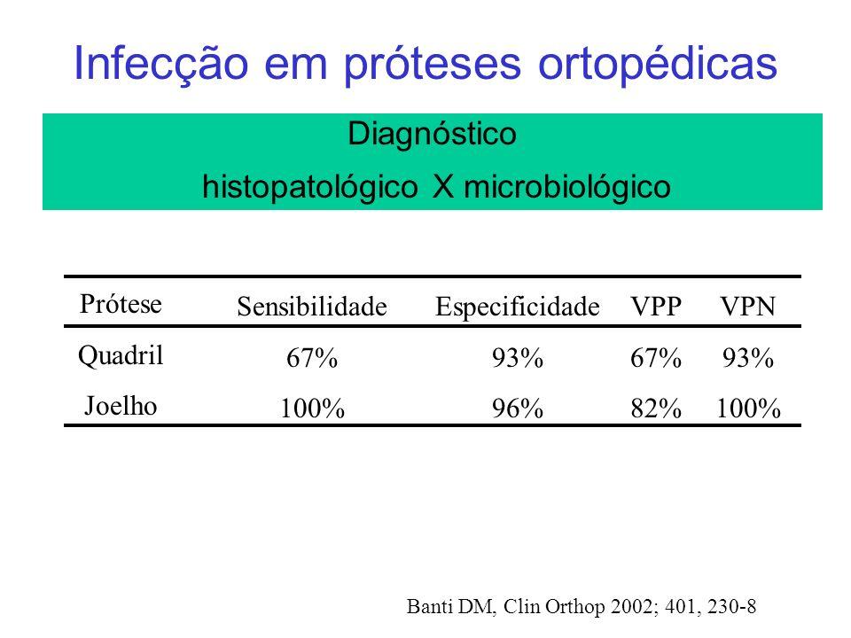 Infecção em próteses ortopédicas Diagnóstico histopatológico X microbiológico Prótese Quadril Joelho Sensibilidade 67% 100% Especificidade 93% 96% VPP