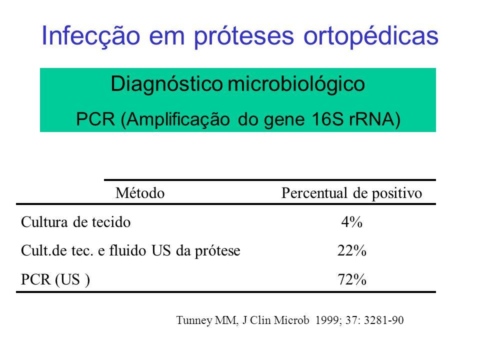 Infecção em próteses ortopédicas Tunney MM, J Clin Microb 1999; 37: 3281-90 Método Cultura de tecido Cult.de tec. e fluido US da prótese PCR (US ) Per