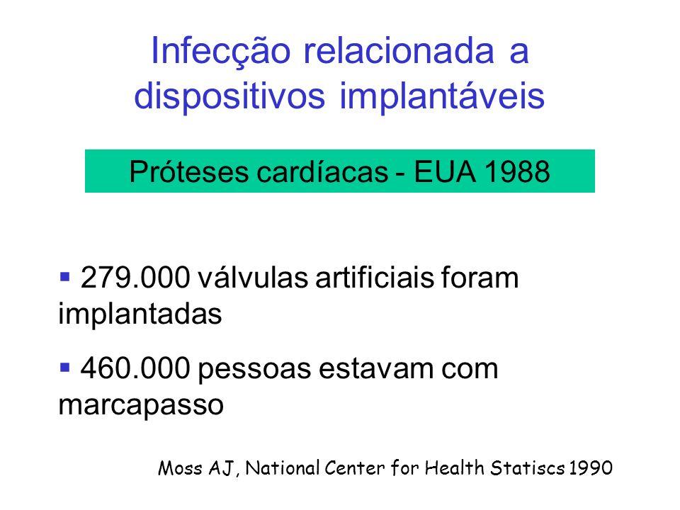 Infecção relacionada a dispositivos implantáveis 279.000 válvulas artificiais foram implantadas 460.000 pessoas estavam com marcapasso Moss AJ, National Center for Health Statiscs 1990 Próteses cardíacas - EUA 1988