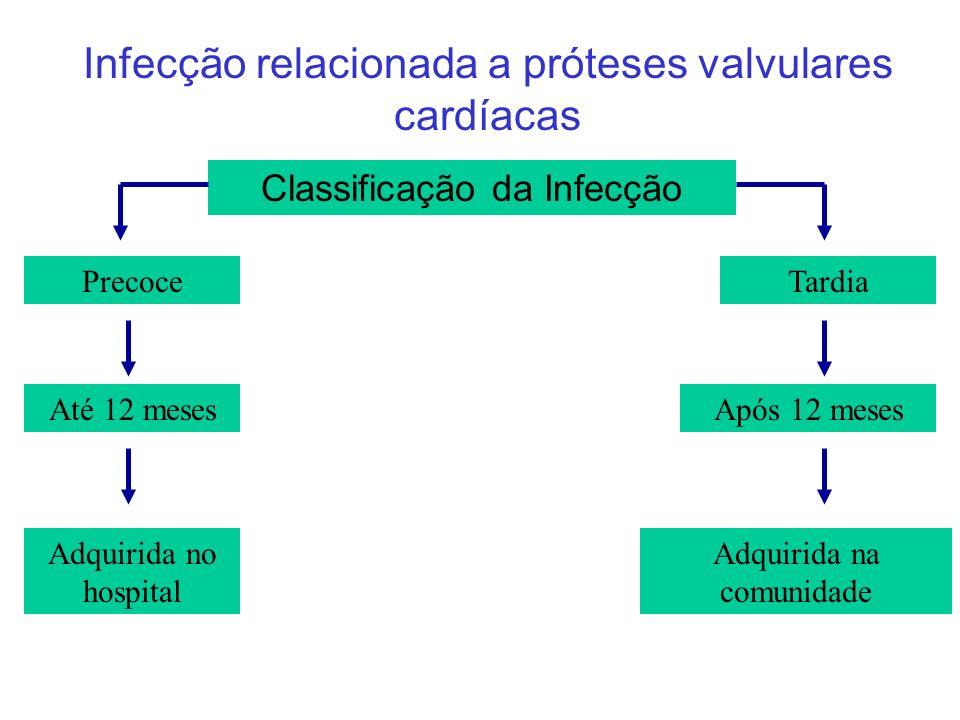 Infecção relacionada a próteses valvulares cardíacas Classificação da Infecção Precoce Até 12 meses Adquirida no hospital Tardia Após 12 meses Adquirida na comunidade