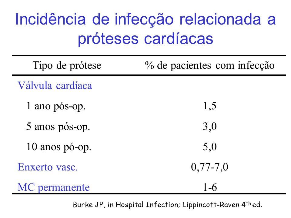 Incidência de infecção relacionada a próteses cardíacas Tipo de prótese Válvula cardíaca 1 ano pós-op. 5 anos pós-op. 10 anos pó-op. Enxerto vasc. MC