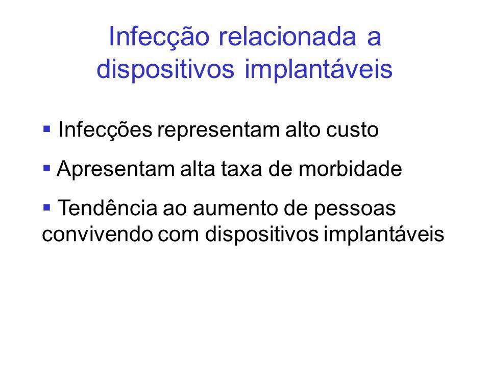 Infecção relacionada a dispositivos implantáveis Infecções representam alto custo Apresentam alta taxa de morbidade Tendência ao aumento de pessoas co