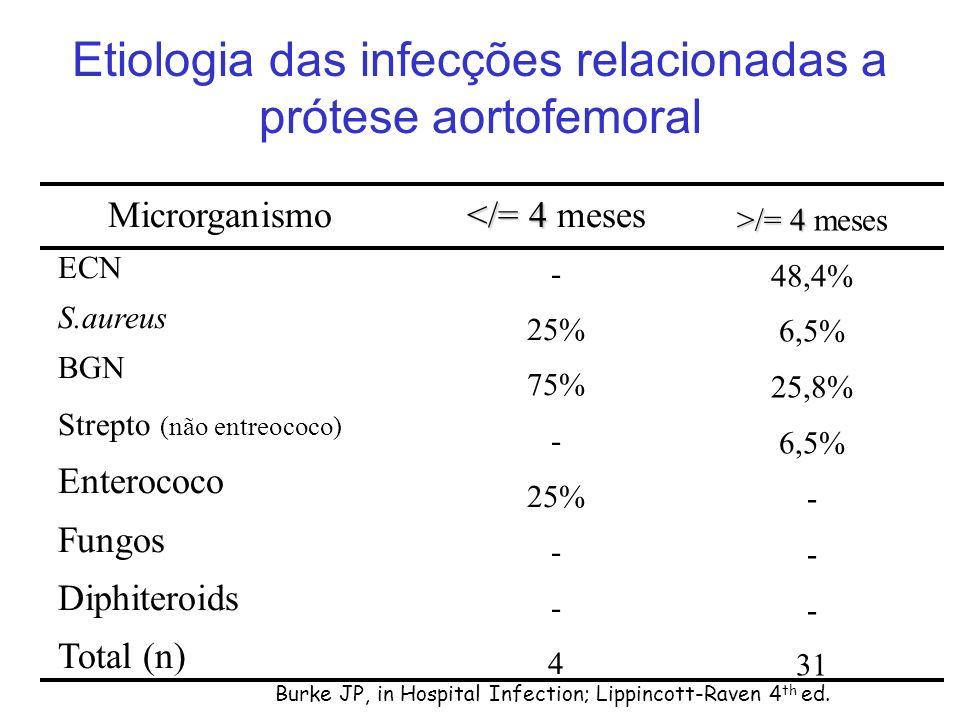 Etiologia das infecções relacionadas a prótese aortofemoral Microrganismo ECN S.aureus BGN Strepto (não entreococo) Enterococo Fungos Diphiteroids Total (n) </= 4 </= 4 meses - 25% 75% - 25% - 4 Burke JP, in Hospital Infection; Lippincott-Raven 4 th ed.
