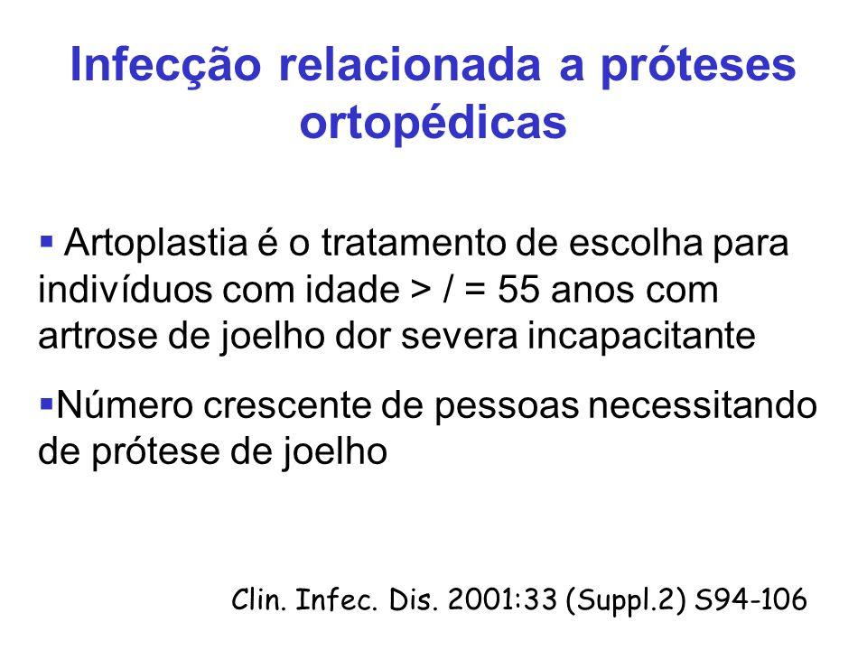 Artoplastia é o tratamento de escolha para indivíduos com idade > / = 55 anos com artrose de joelho dor severa incapacitante Número crescente de pessoas necessitando de prótese de joelho Clin.