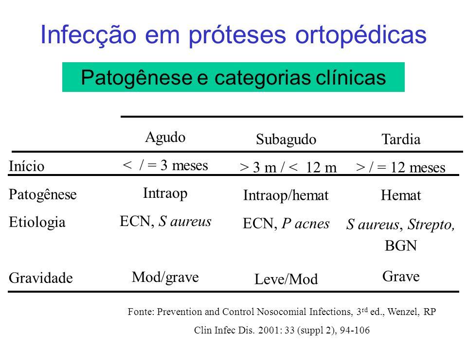 Infecção em próteses ortopédicas Patogênese e categorias clínicas Início Patogênese Etiologia Gravidade Agudo < / = 3 meses Intraop ECN, S aureus Mod/grave Subagudo > 3 m / < 12 m Intraop/hemat ECN, P acnes Leve/Mod Tardia > / = 12 meses Hemat S aureus, Strepto, BGN Grave Fonte: Prevention and Control Nosocomial Infections, 3 rd ed., Wenzel, RP Clin Infec Dis.