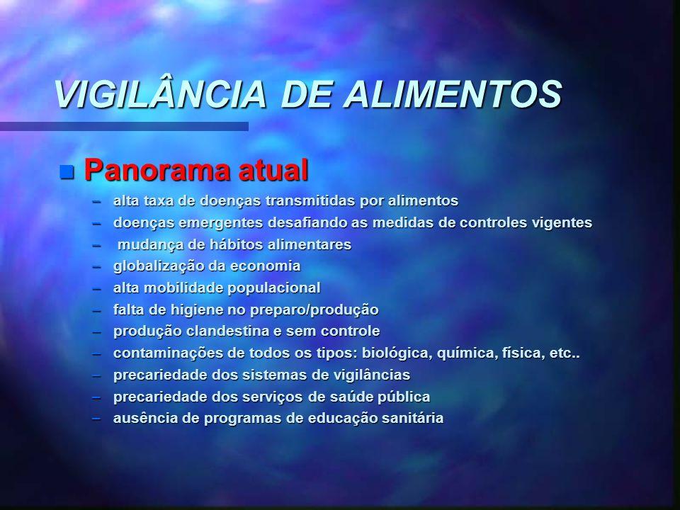 VIGILÂNCIA DE ALIMENTOS n Panorama atual –alta taxa de doenças transmitidas por alimentos –doenças emergentes desafiando as medidas de controles vigen