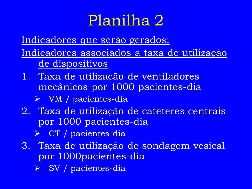 Planilha 2 Indicadores que serão gerados: Indicadores associados a taxa de utilização de dispositivos 1.Taxa de utilização de ventiladores mecânicos p