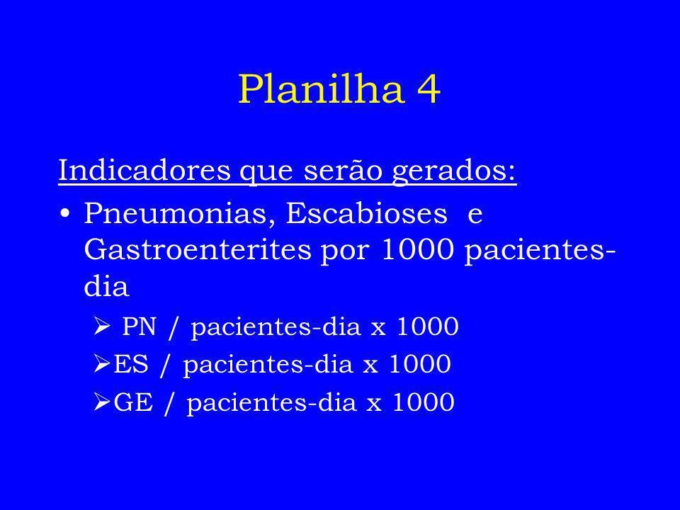 Planilha 4 Indicadores que serão gerados: Pneumonias, Escabioses e Gastroenterites por 1000 pacientes- dia PN / pacientes-dia x 1000 ES / pacientes-di