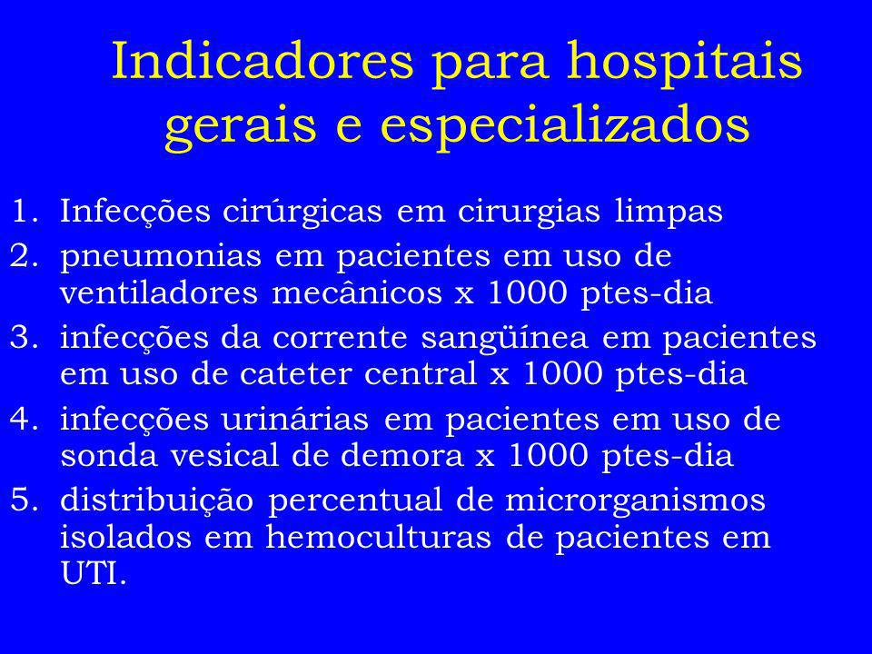 Indicadores para hospitais gerais e especializados 1.Infecções cirúrgicas em cirurgias limpas 2.pneumonias em pacientes em uso de ventiladores mecânic