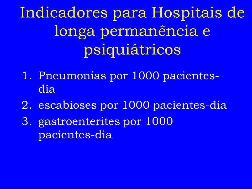 Indicadores para Hospitais de longa permanência e psiquiátricos 1.Pneumonias por 1000 pacientes- dia 2.escabioses por 1000 pacientes-dia 3.gastroenter