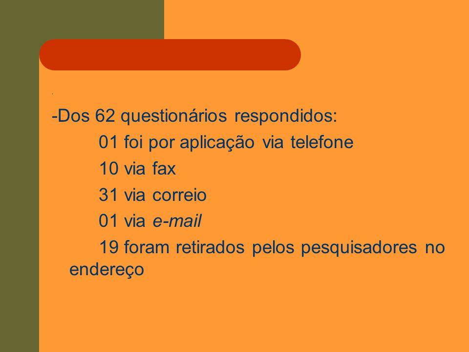 . -Dos 62 questionários respondidos: 01 foi por aplicação via telefone 10 via fax 31 via correio 01 via e-mail 19 foram retirados pelos pesquisadores