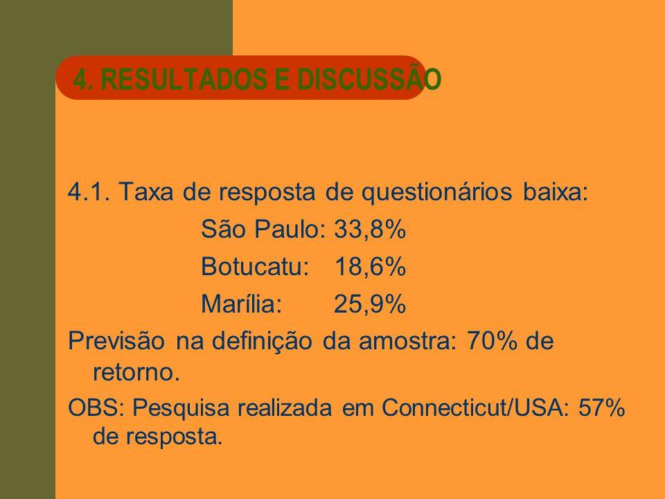 4. RESULTADOS E DISCUSSÃO 4.1. Taxa de resposta de questionários baixa: São Paulo:33,8% Botucatu:18,6% Marília:25,9% Previsão na definição da amostra: