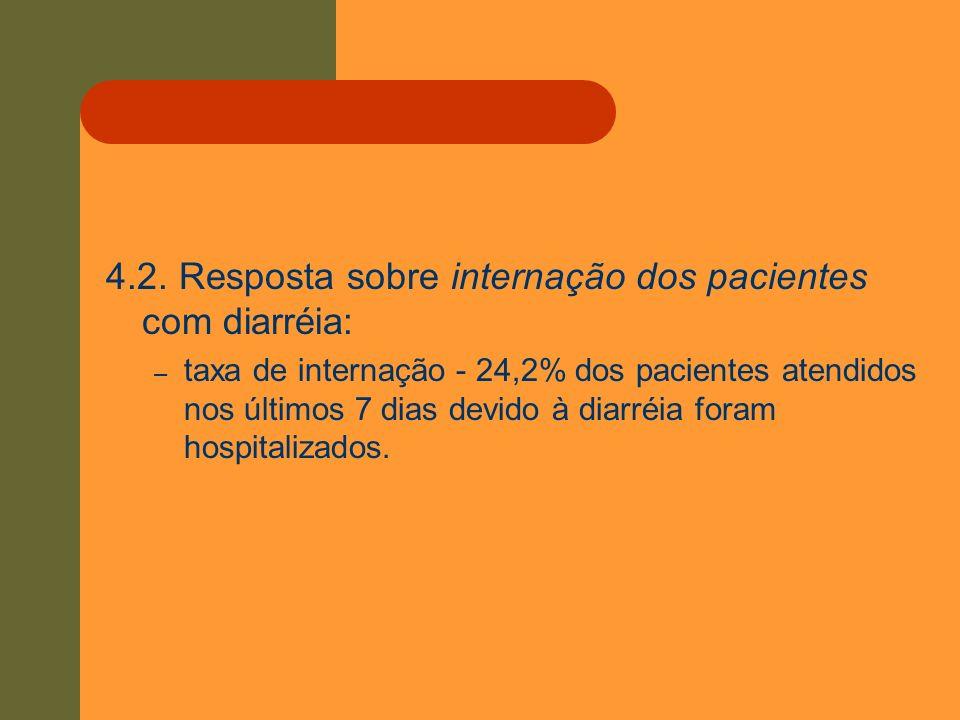 4.2. Resposta sobre internação dos pacientes com diarréia: – taxa de internação - 24,2% dos pacientes atendidos nos últimos 7 dias devido à diarréia f