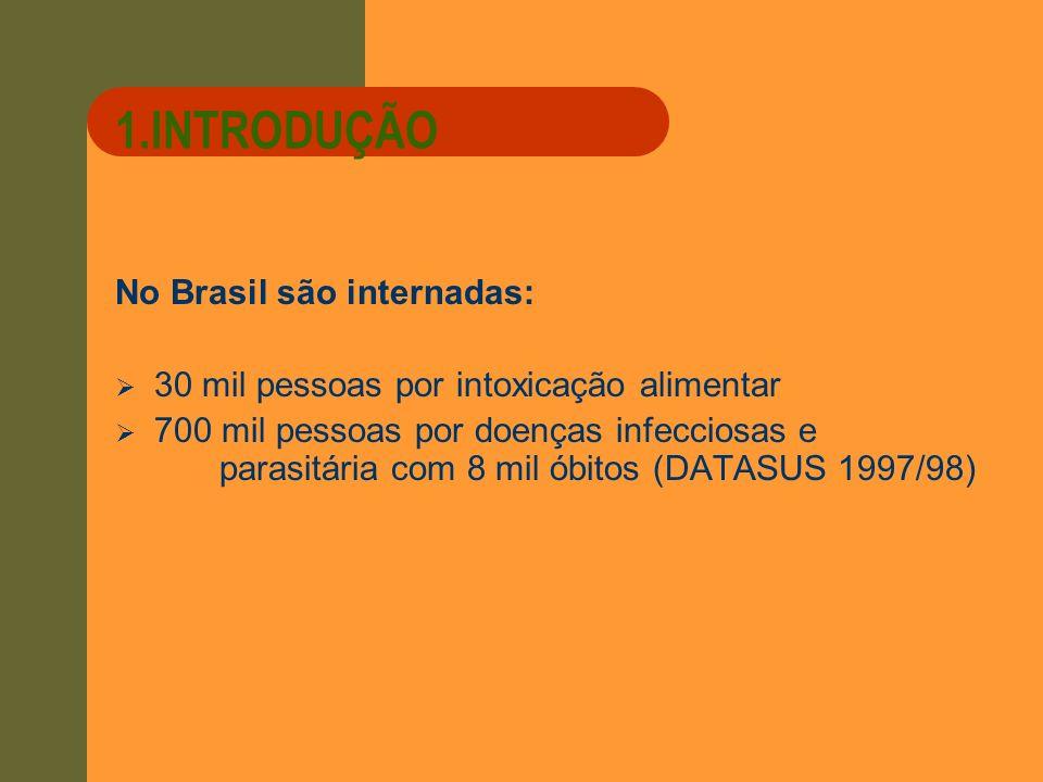 1.INTRODUÇÃO No Brasil são internadas: 30 mil pessoas por intoxicação alimentar 700 mil pessoas por doenças infecciosas e parasitária com 8 mil óbitos