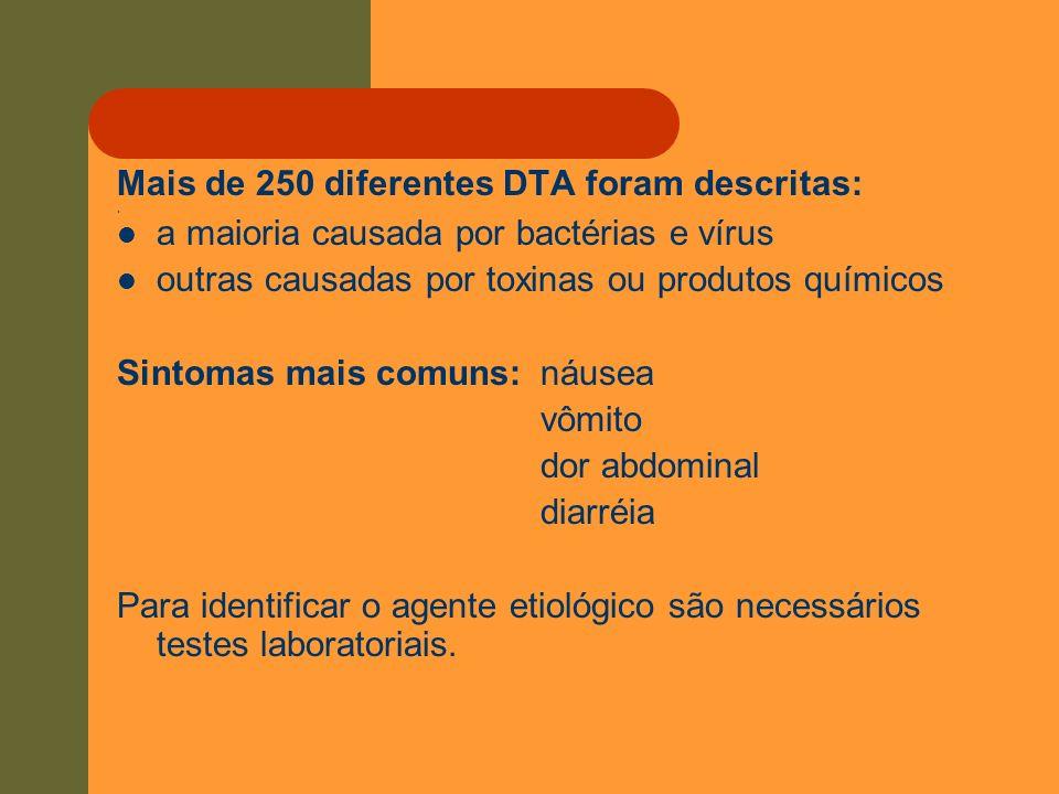 . Mais de 250 diferentes DTA foram descritas: a maioria causada por bactérias e vírus outras causadas por toxinas ou produtos químicos Sintomas mais c