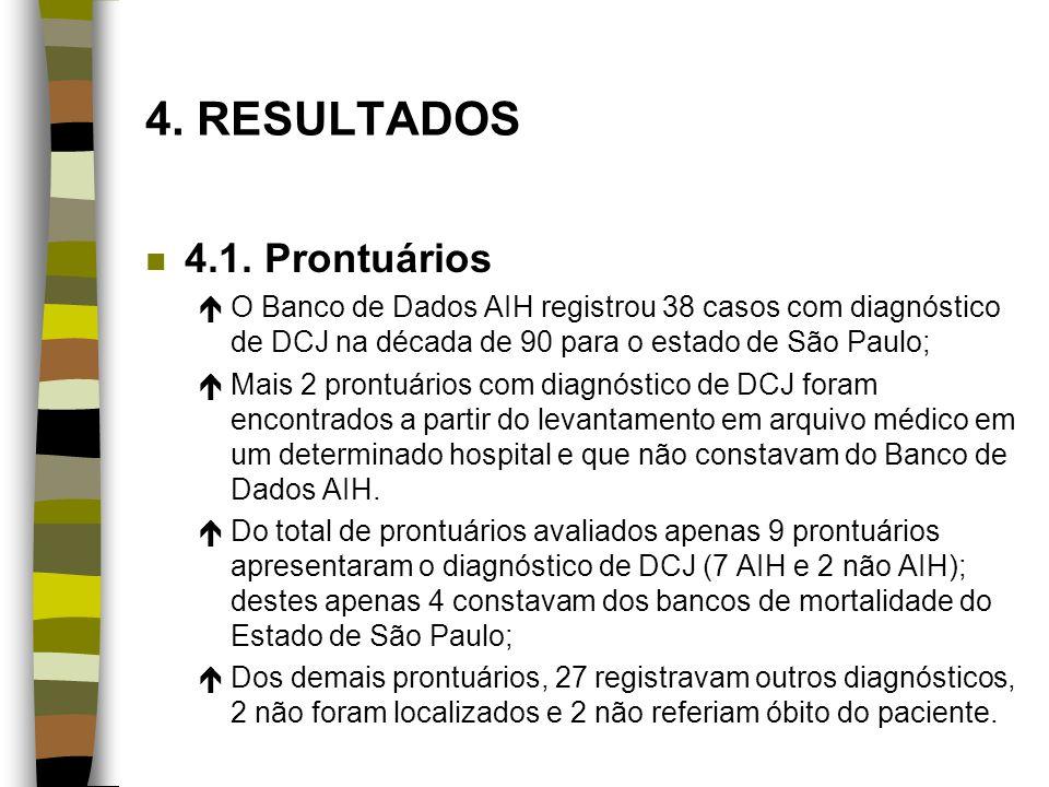4. RESULTADOS n 4.1. Prontuários éO Banco de Dados AIH registrou 38 casos com diagnóstico de DCJ na década de 90 para o estado de São Paulo; éMais 2 p