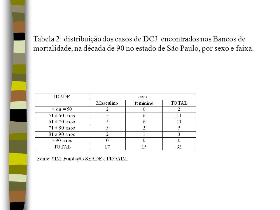 Tabela 2: distribuição dos casos de DCJ encontrados nos Bancos de mortalidade, na década de 90 no estado de São Paulo, por sexo e faixa.