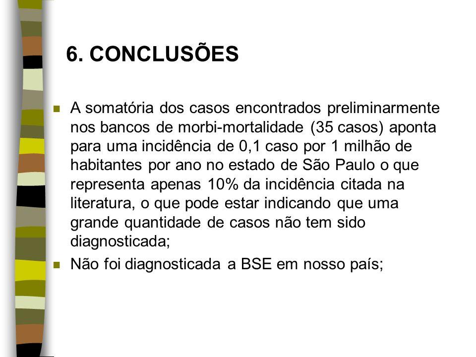 6. CONCLUSÕES n A somatória dos casos encontrados preliminarmente nos bancos de morbi-mortalidade (35 casos) aponta para uma incidência de 0,1 caso po