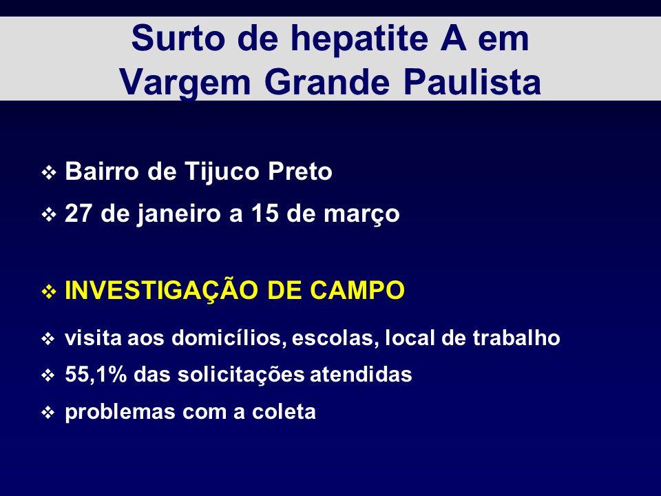 Surto de hepatite A em Vargem Grande Paulista v Bairro de Tijuco Preto v 27 de janeiro a 15 de março v INVESTIGAÇÃO DE CAMPO v visita aos domicílios, escolas, local de trabalho v 55,1% das solicitações atendidas v problemas com a coleta