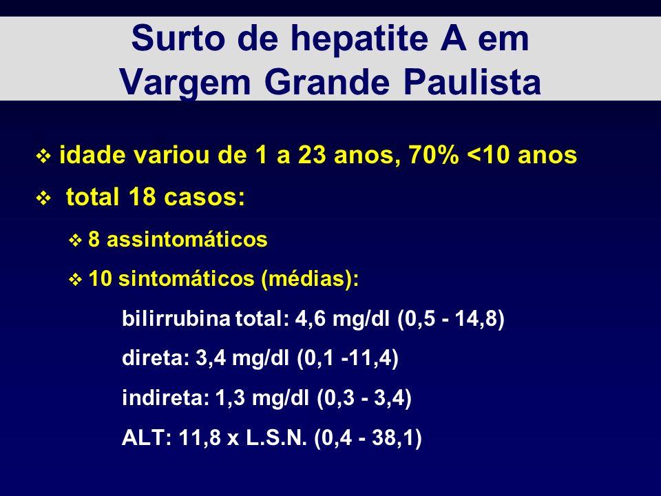Surto de hepatite A em Vargem Grande Paulista v idade variou de 1 a 23 anos, 70% <10 anos v total 18 casos: v 8 assintomáticos v 10 sintomáticos (médias): bilirrubina total: 4,6 mg/dl (0,5 - 14,8) direta: 3,4 mg/dl (0,1 -11,4) indireta: 1,3 mg/dl (0,3 - 3,4) ALT: 11,8 x L.S.N.