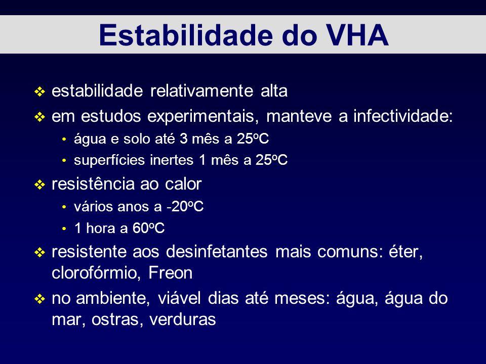Estabilidade do VHA v estabilidade relativamente alta v em estudos experimentais, manteve a infectividade: água e solo até 3 mês a 25 o C superfícies
