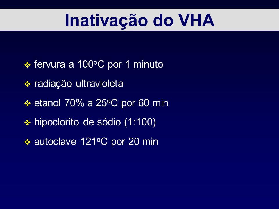 Inativação do VHA v fervura a 100 o C por 1 minuto v radiação ultravioleta v etanol 70% a 25 o C por 60 min v hipoclorito de sódio (1:100) v autoclave 121 o C por 20 min