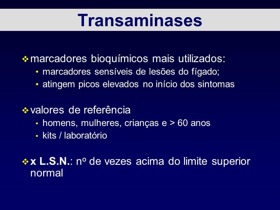 Transaminases v marcadores bioquímicos mais utilizados: marcadores sensíveis de lesões do fígado; atingem picos elevados no início dos sintomas v valo