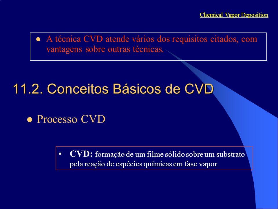 A técnica CVD atende vários dos requisitos citados, com vantagens sobre outras técnicas. Chemical Vapor Deposition Processo CVD 11.2. Conceitos Básico