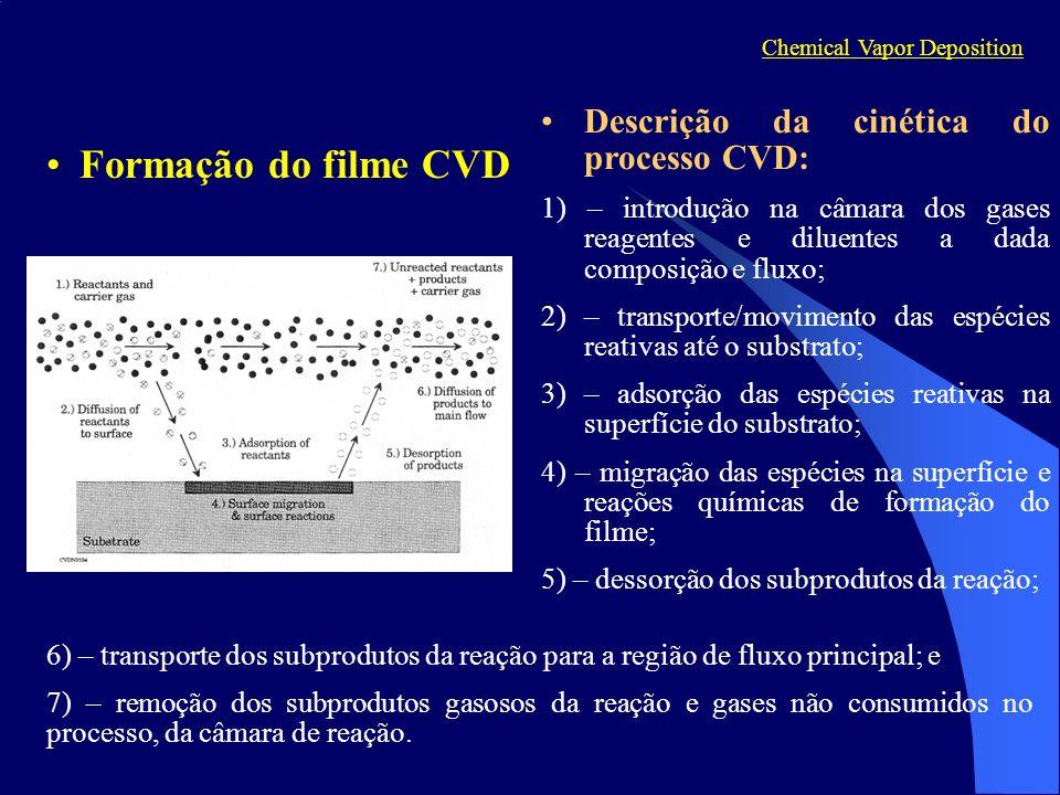 Formação do filme CVD Chemical Vapor Deposition Descrição da cinética do processo CVD: 1) – introdução na câmara dos gases reagentes e diluentes a dad