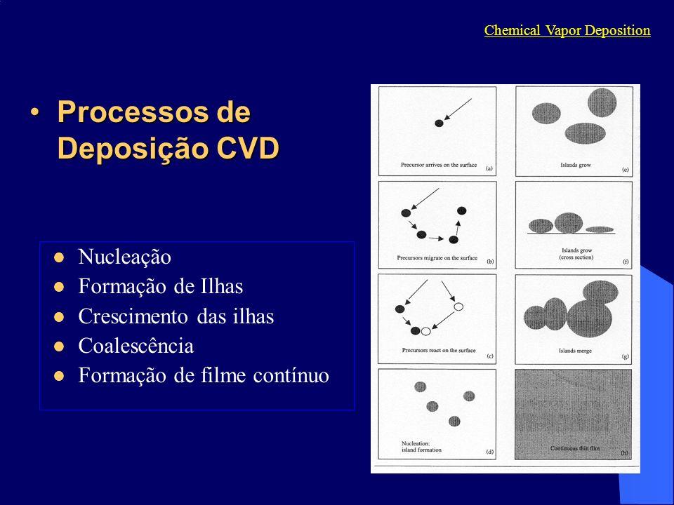 Processos de Deposição CVDProcessos de Deposição CVD Nucleação Formação de Ilhas Crescimento das ilhas Coalescência Formação de filme contínuo Chemica