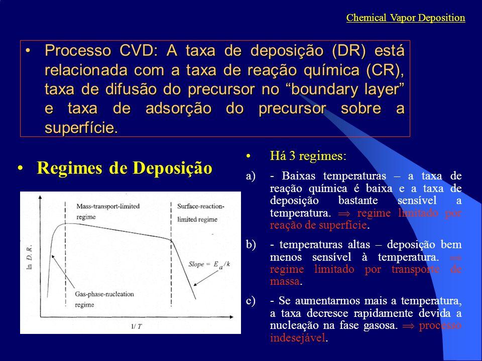 Processo CVD: A taxa de deposição (DR) está relacionada com a taxa de reação química (CR), taxa de difusão do precursor no boundary layer e taxa de ad