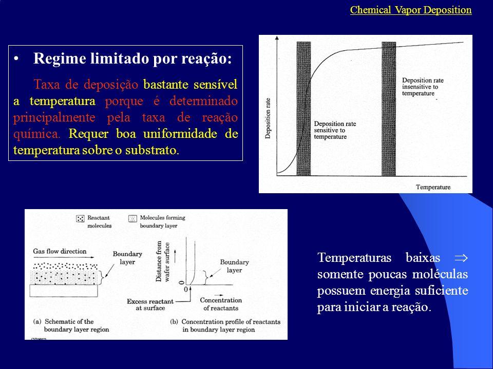 Chemical Vapor Deposition Regime limitado por reação: Taxa de deposição bastante sensível a temperatura porque é determinado principalmente pela taxa