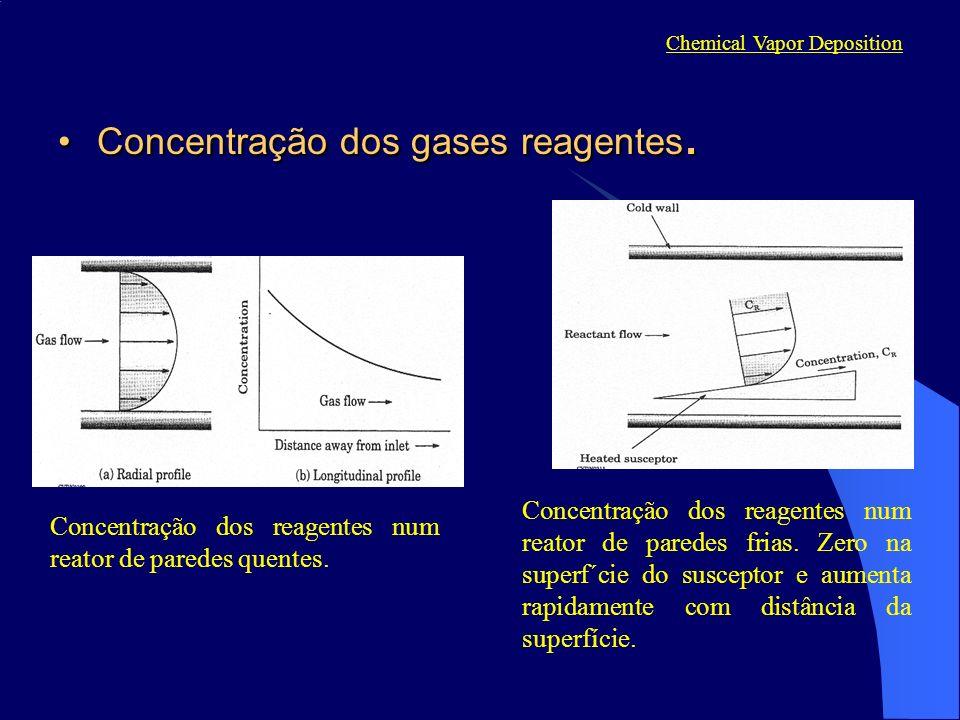 Concentração dos gases reagentes.Concentração dos gases reagentes. Chemical Vapor Deposition Concentração dos reagentes num reator de paredes quentes.