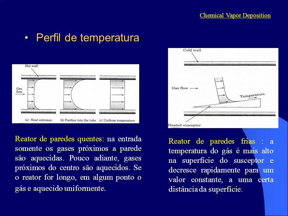 Perfil de temperaturaPerfil de temperatura Chemical Vapor Deposition Reator de paredes quentes: na entrada somente os gases próximos a parede são aque