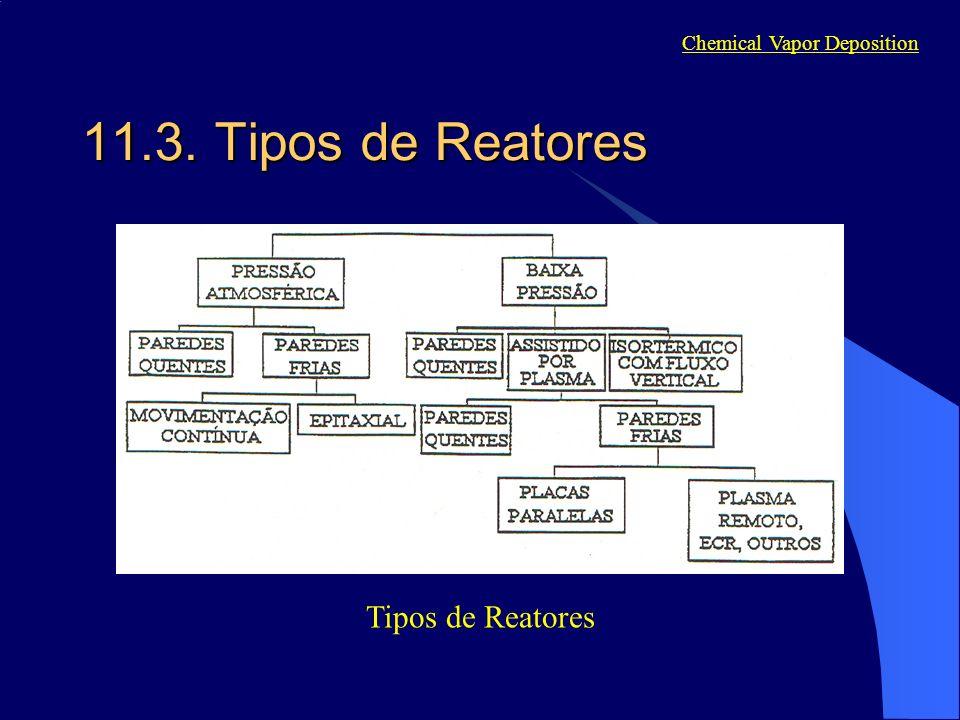 Tipos de Reatores Chemical Vapor Deposition 11.3. Tipos de Reatores