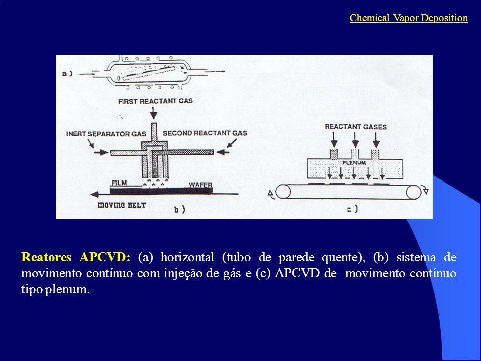 Reatores APCVD: (a) horizontal (tubo de parede quente), (b) sistema de movimento contínuo com injeção de gás e (c) APCVD de movimento contínuo tipo pl