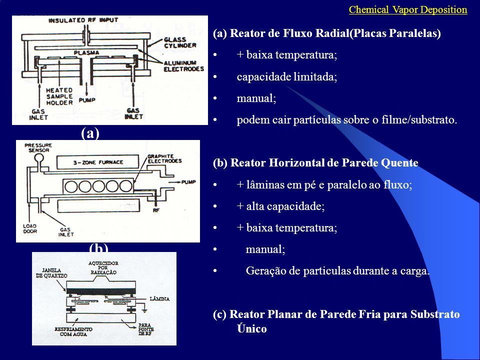 (a) (a) Reator de Fluxo Radial(Placas Paralelas) + baixa temperatura; capacidade limitada; manual; podem cair partículas sobre o filme/substrato. (b)