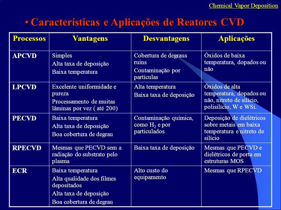 ProcessosVantagensDesvantagensAplicações APCVD Simples Alta taxa de deposição Baixa temperatura Cobertura de degraus ruins Contaminação por partículas