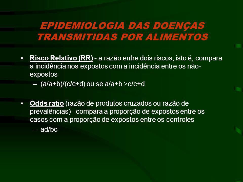 EPIDEMIOLOGIA DAS DOENÇAS TRANSMITIDAS POR ALIMENTOS Risco Relativo (RR)Risco Relativo (RR) - a razão entre dois riscos, isto é, compara a incidência