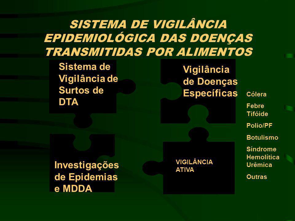 SISTEMA DE VIGILÂNCIA EPIDEMIOLÓGICA DAS DOENÇAS TRANSMITIDAS POR ALIMENTOS Vigilância de Doenças Específicas Sistema de Vigilância de Surtos de DTA I