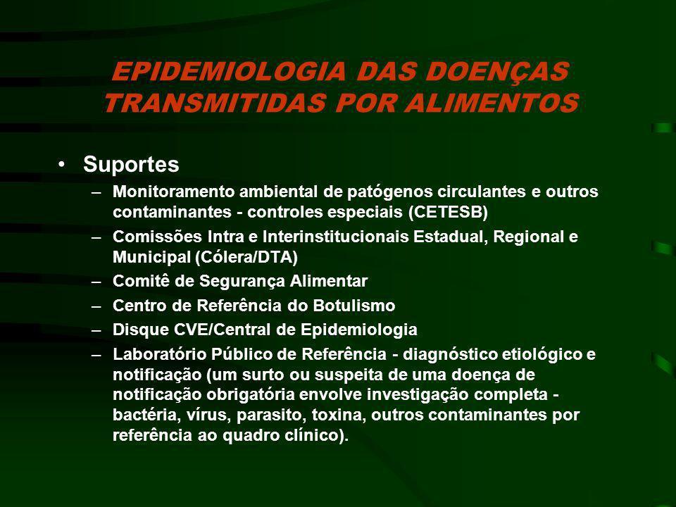EPIDEMIOLOGIA DAS DOENÇAS TRANSMITIDAS POR ALIMENTOS Suportes –Monitoramento ambiental de patógenos circulantes e outros contaminantes - controles esp