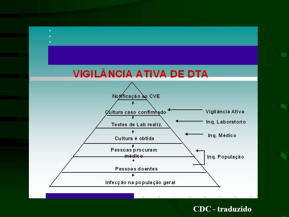 CDC - traduzido