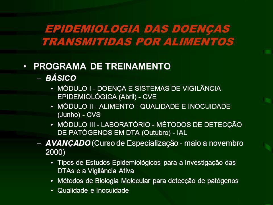 SISTEMA DE VIGILÂNCIA EPIDEMIOLÓGICA DAS DOENÇAS TRANSMITIDAS POR ALIMENTOS Vigilância de Doenças Específicas Sistema de Vigilância de Surtos de DTA Investigações de Epidemias e MDDA VIGILÂNCIA ATIVA Cólera Febre Tifóide Polio/PF Botulismo Síndrome Hemolítica Urêmica Outras