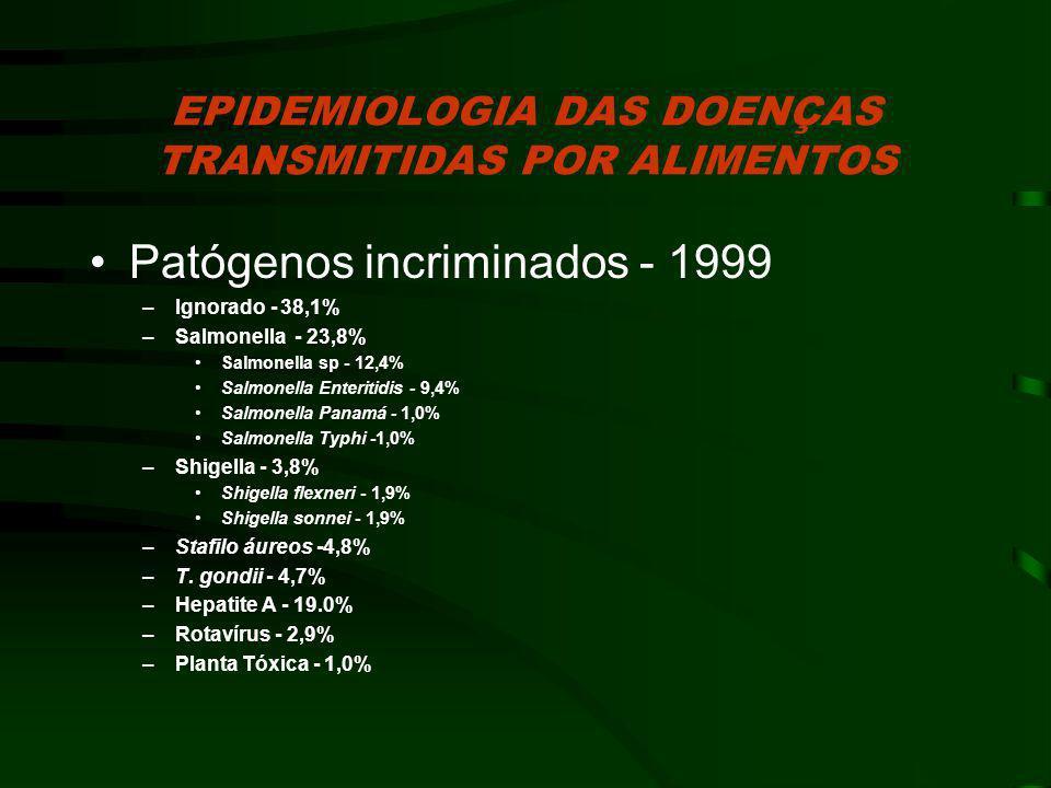 EPIDEMIOLOGIA DAS DOENÇAS TRANSMITIDAS POR ALIMENTOS Patógenos incriminados - 1999 –Ignorado - 38,1% –Salmonella - 23,8% Salmonella sp - 12,4% Salmone