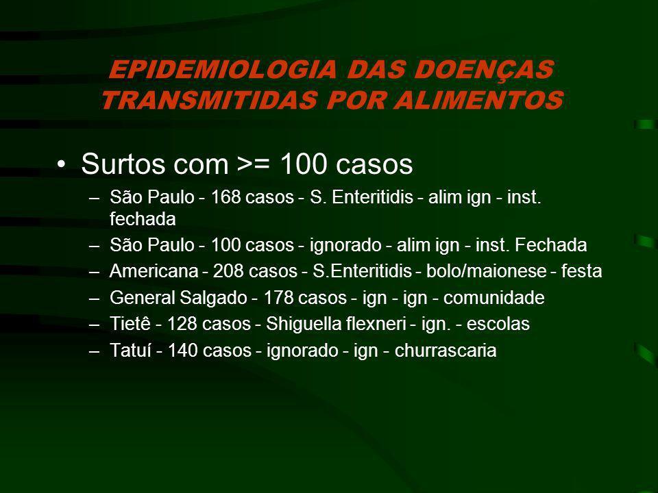 Surtos com >= 100 casos –São Paulo - 168 casos - S. Enteritidis - alim ign - inst. fechada –São Paulo - 100 casos - ignorado - alim ign - inst. Fechad