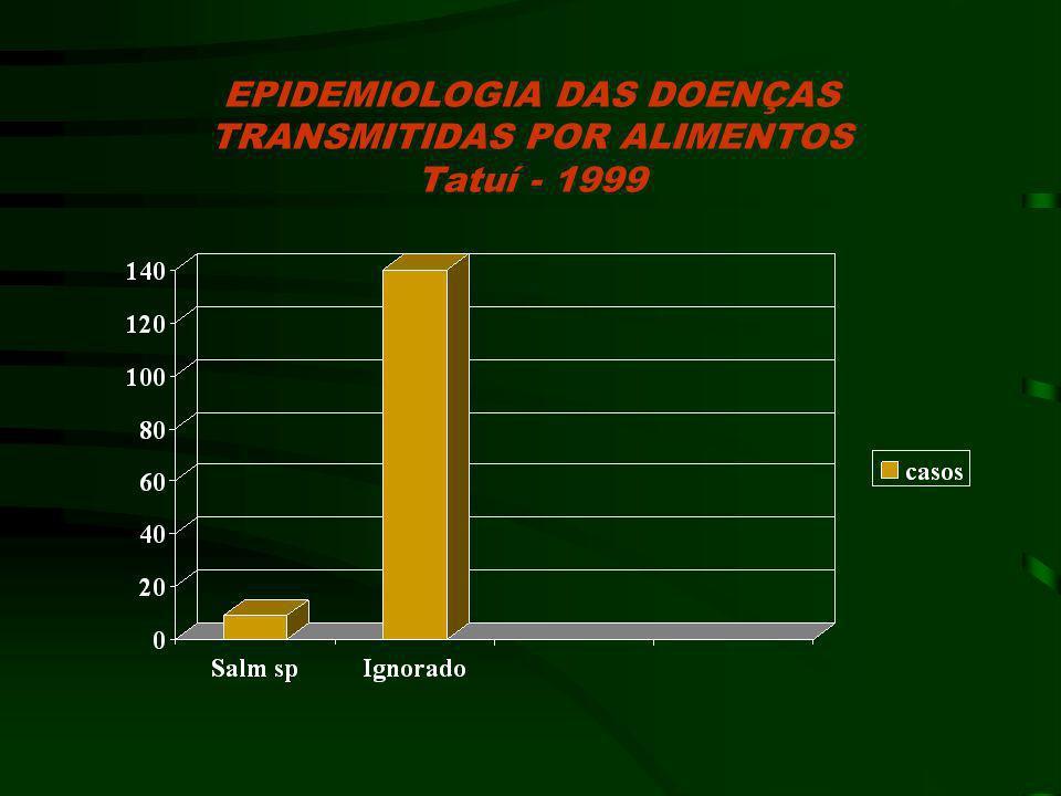 EPIDEMIOLOGIA DAS DOENÇAS TRANSMITIDAS POR ALIMENTOS Tatuí - 1999
