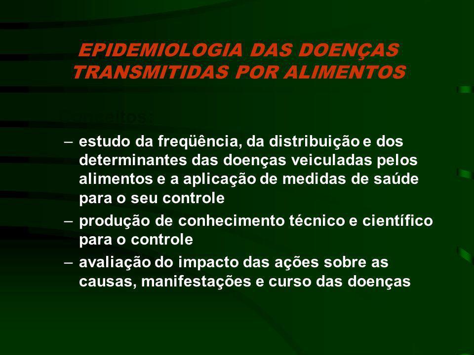 EPIDEMIOLOGIA DAS DOENÇAS TRANSMITIDAS POR ALIMENTOS Sistemas passivos: SISTEMA DE VIGILANCIA DE SURTOS DE DTA - notificação de rotina dos surtos, visando a etiologia da doença e a identificação do alimento suspeito (equipes locais de VE, VS, Agricultura, etc..) –surto é um problema de saúde pública INVESTIGAÇÕES DE EPIDEMIAS - investigações/estudos conduzidos conjuntamente órgãos centrais/locais (CVE/CVS/DIR/Municípios/Outros) de surtos epidêmicos de proporções importantes ou de maior complexidade.