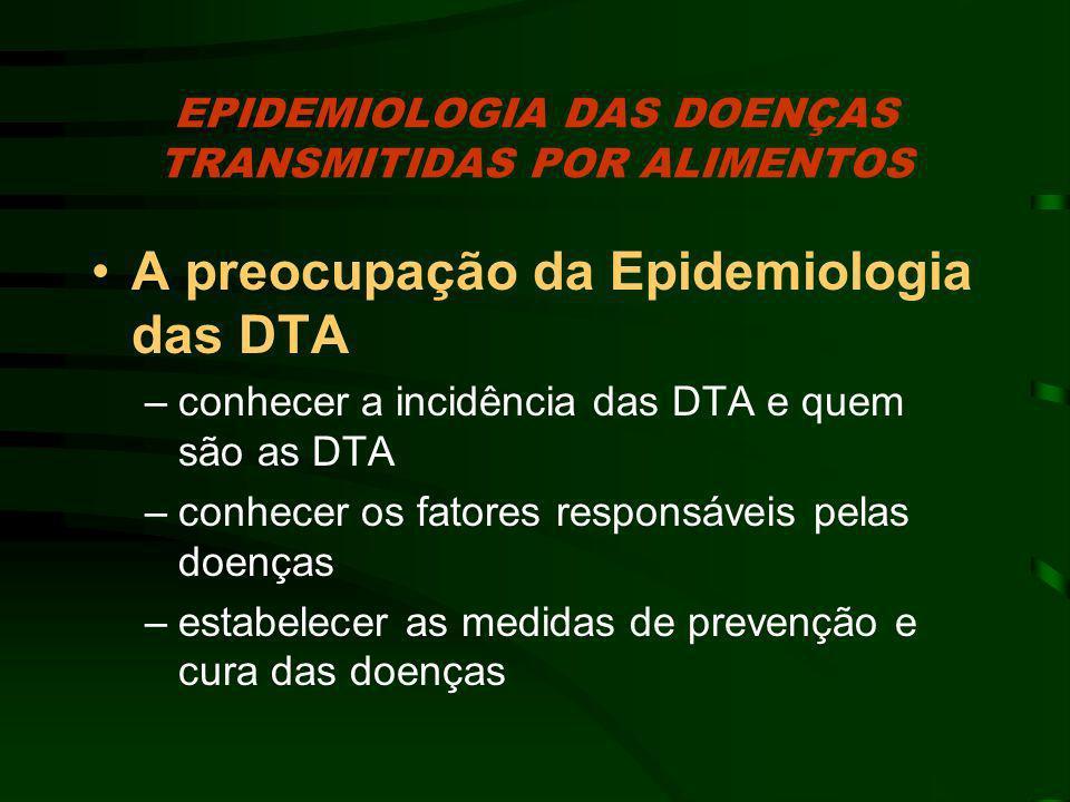 EPIDEMIOLOGIA DAS DOENÇAS TRANSMITIDAS POR ALIMENTOS A preocupação da Epidemiologia das DTA –conhecer a incidência das DTA e quem são as DTA –conhecer