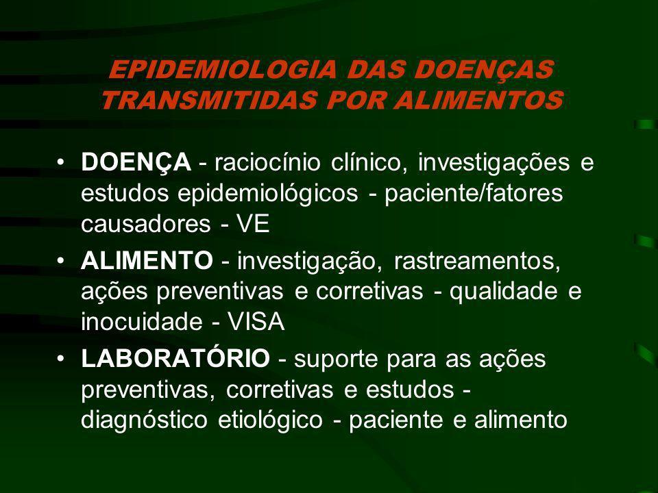 EPIDEMIOLOGIA DAS DOENÇAS TRANSMITIDAS POR ALIMENTOS DOENÇA - raciocínio clínico, investigações e estudos epidemiológicos - paciente/fatores causadore