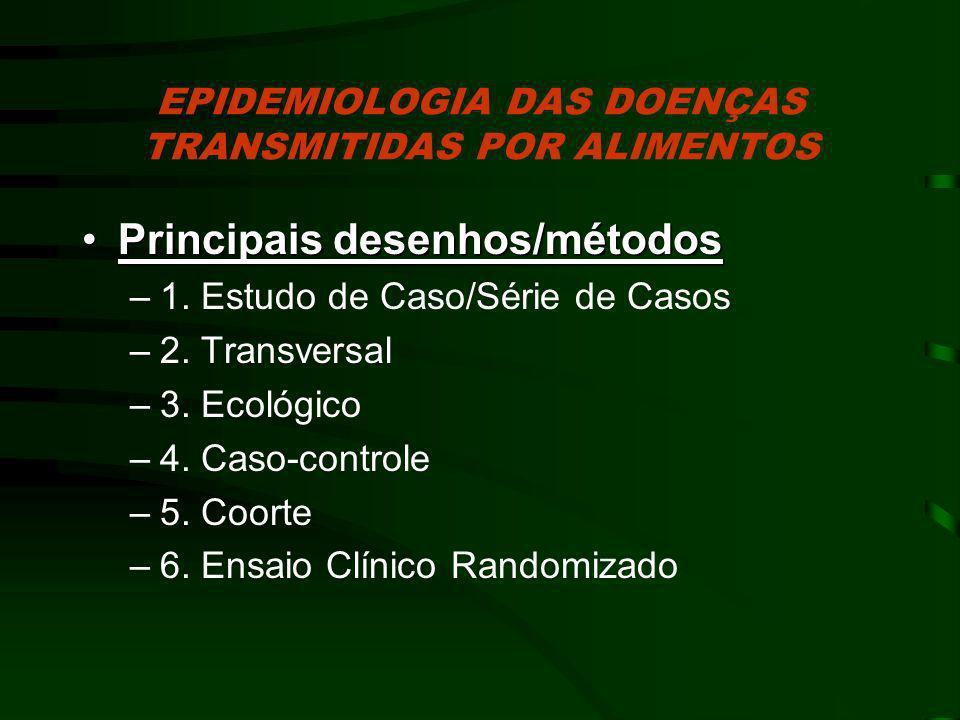 EPIDEMIOLOGIA DAS DOENÇAS TRANSMITIDAS POR ALIMENTOS Principais desenhos/métodosPrincipais desenhos/métodos –1. Estudo de Caso/Série de Casos –2. Tran